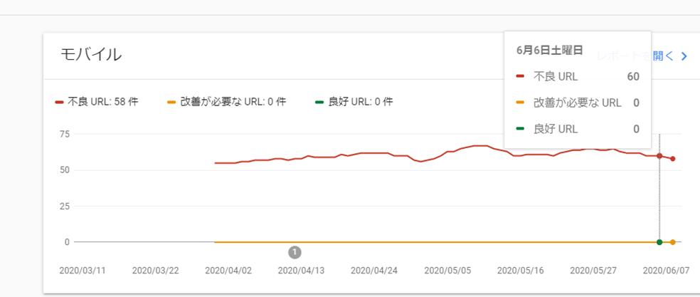 表示速度グラフ